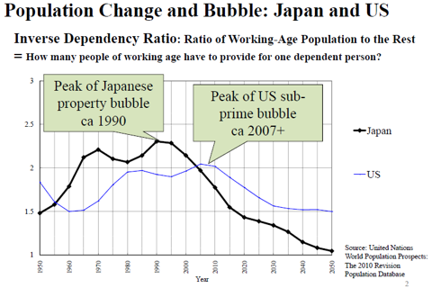 population change and bubble in japan and US