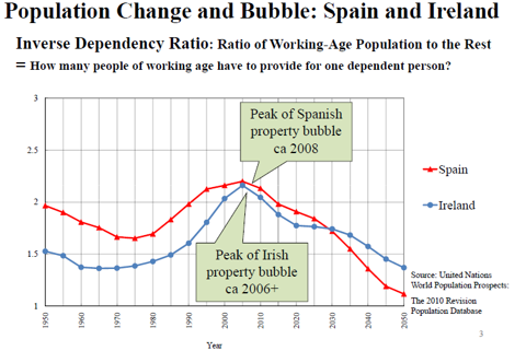 population chaange and bubble in spain and ireland