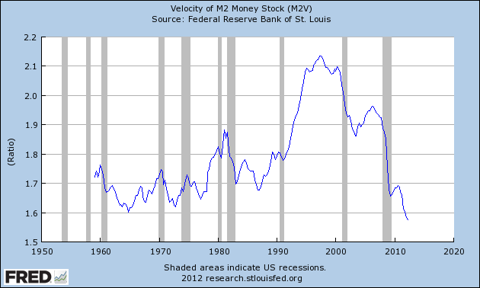 Federal Reserve M2 Velocity of Money