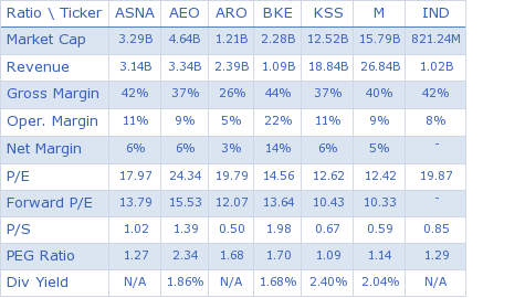Ascena Retail Group Inc. key ratio comparison with direct competitors