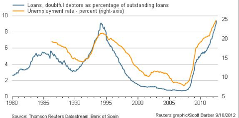 Spanish Doubtful Debtors