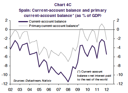 Spanish Current Account and Primary Surplu
