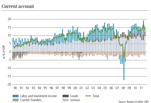 Swiss current account (source UBS)