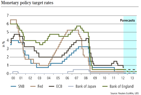 Monetary policy target rates G10 (Source UBS)