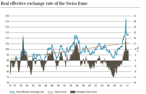 Real Effective Exchange Rate CHF (source UBS)