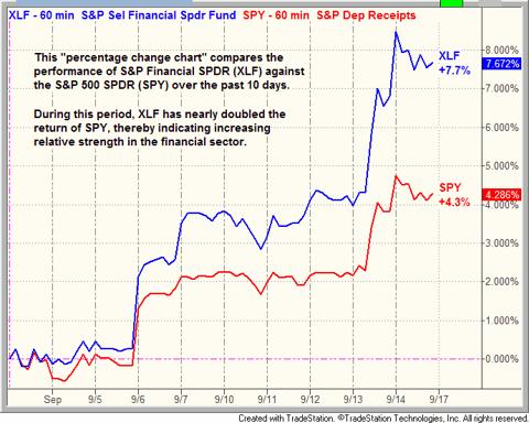 $XLF vs. $SPY chart pattern comparison