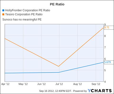 HFC PE Ratio Chart