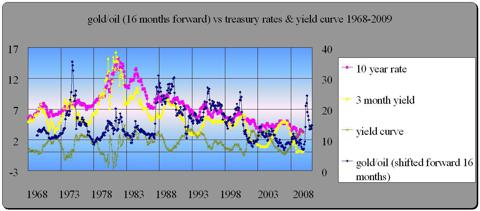 gold/oil ratio vs treasury yields 1968-2009