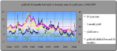 gold/oil ratio vs treasury yields 1968-2009