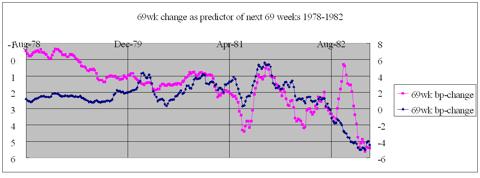 69 week cyclicality 1978-1982