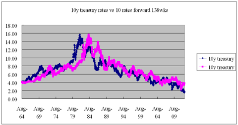 10y treasury yields vs 10y yields forward 138 weeks