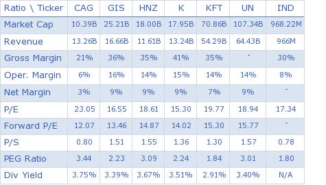 ConAgra Foods, Inc. key ratio comparison with direct competitors