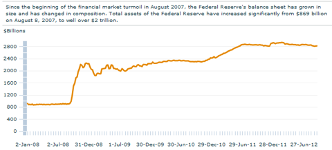 Fed Balance Sheet
