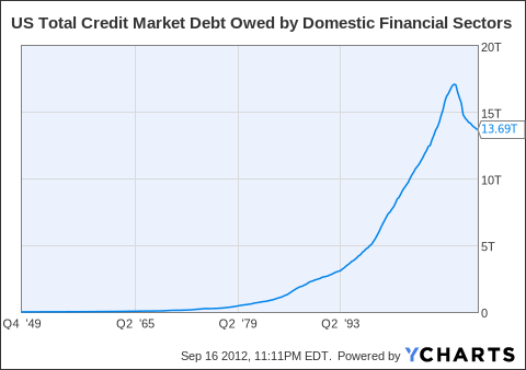 US Total Credit Market Debt Owed by Domestic Financial Sectors Chart