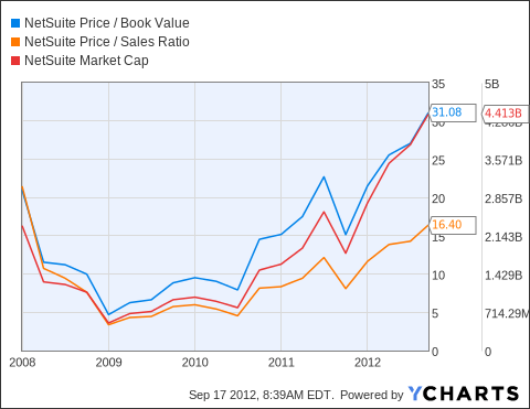 N Price / Book Value Chart