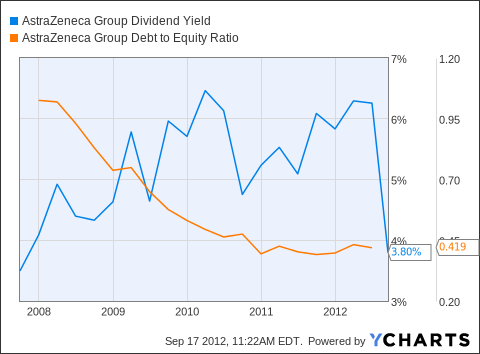 AZN Dividend Yield Chart