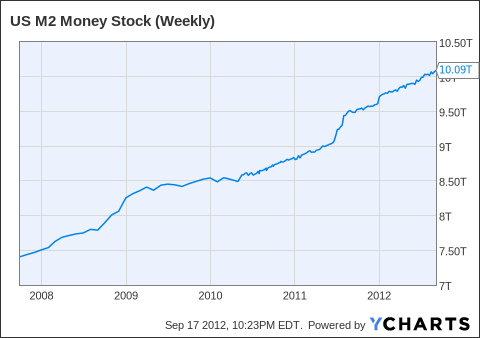 US M2 Money Stock (Weekly) Chart