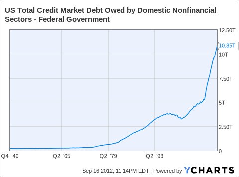 US Total Credit Market Debt Owed by Domestic Nonfinancial Sectors - Federal Government Chart
