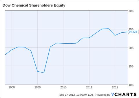 DOW Shareholders Equity Chart