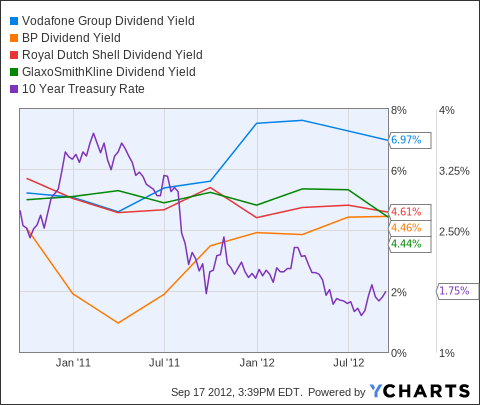 VOD Dividend Yield Chart