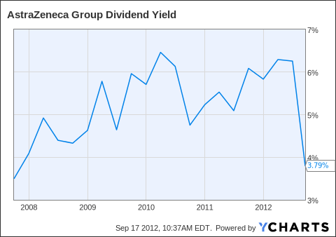 AZN Dividend Yield Chart