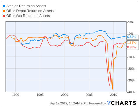 SPLS Return on Assets Chart