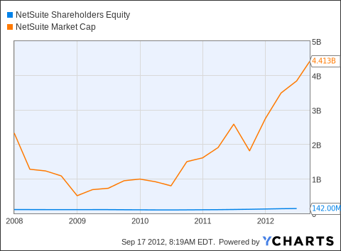 N Shareholders Equity Chart