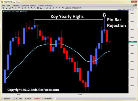 pin bar strategy price action trading 2ndskiesforex.com sept 17th