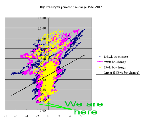 scatter chart of 10y treasury rates vs changes in treasury rates