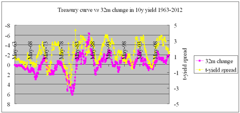 yield curve vs treasury cyclicality