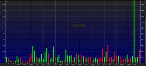 RIM 10 day volume, charted hourly