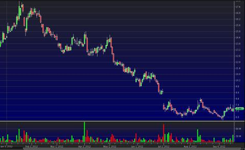 RIMM stock price and daily volume 2012