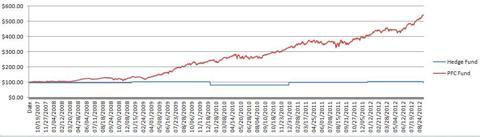 Hedge Funds vs. Portfolio Cafe