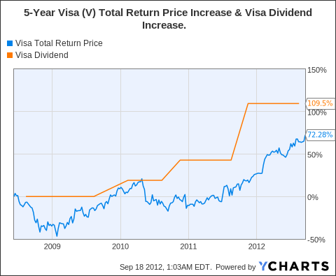 V Total Return Price Chart