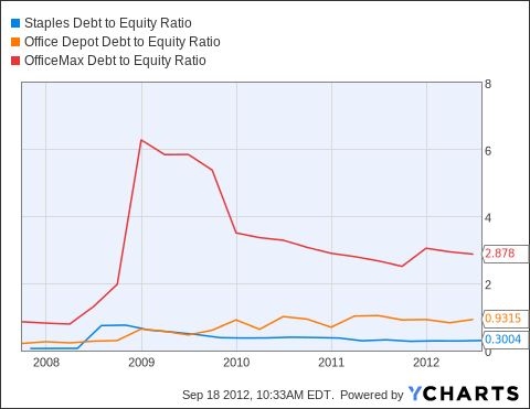SPLS Debt to Equity Ratio Chart