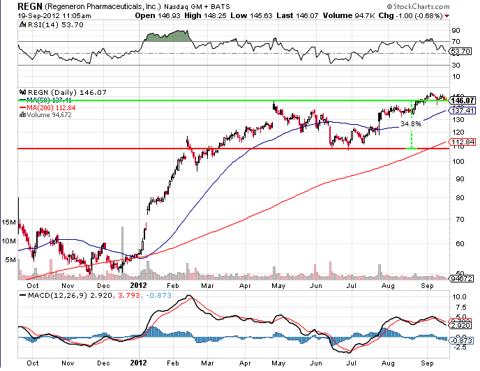 Regeneron stock price graph
