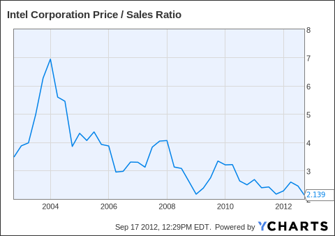 INTC Price / Sales Ratio Chart