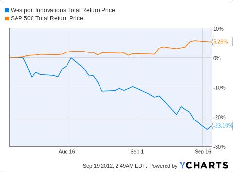 WPRT Total Return Price Chart
