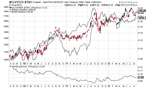copper/tnx vs gold & bonds