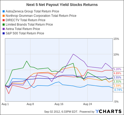 AZN Total Return Price Chart