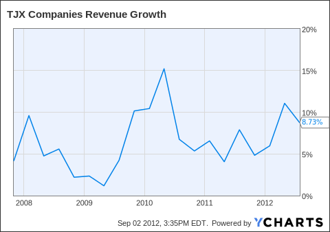 TJX Revenue Growth Chart