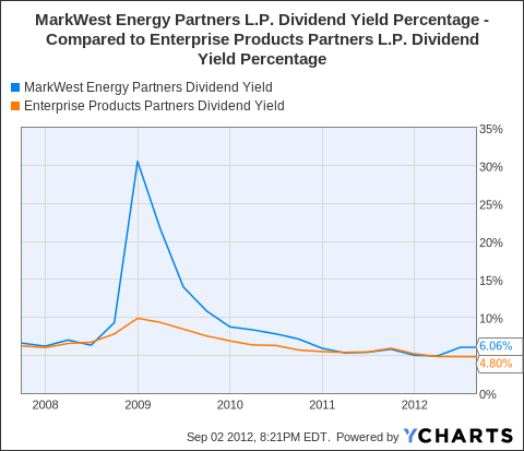 MWE Dividend Yield Chart