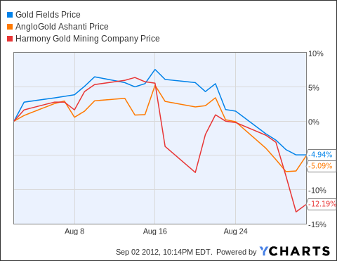 GFI Chart