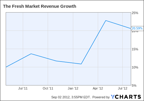 TFM Revenue Growth Chart