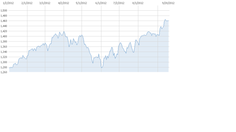 S&P 500 (2012 YTD) (Source: MSN Money)