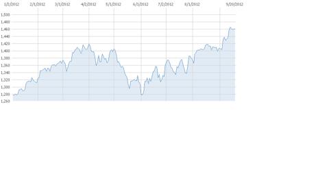 S&P 500 (2012 YTD) (Source: MSN Money)