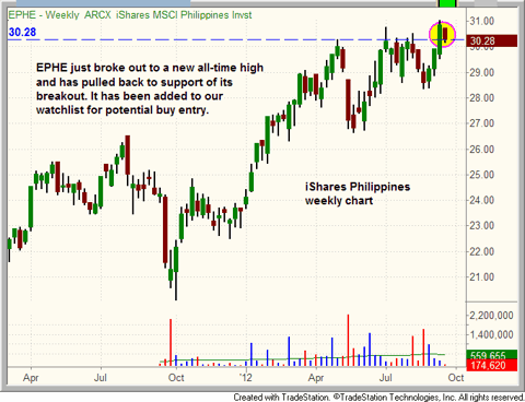 $EPHE breaking out on weekly chart