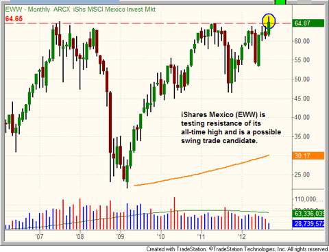 $EWW testing its all-time high