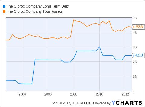 CLX Long Term Debt Chart
