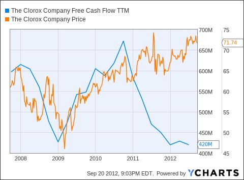 CLX Free Cash Flow TTM Chart